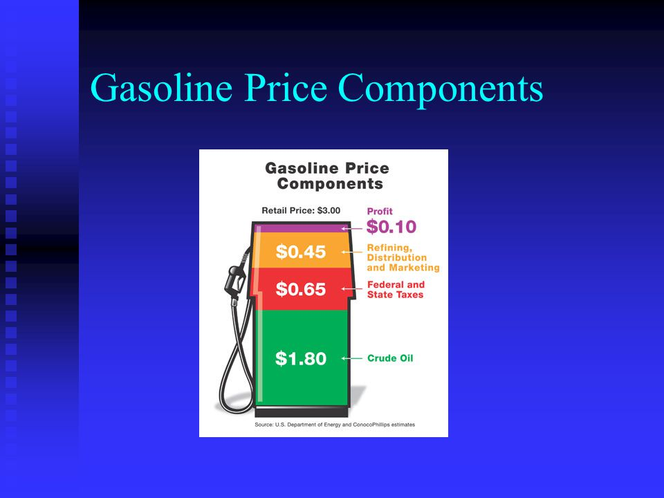 Gasoline Price Components