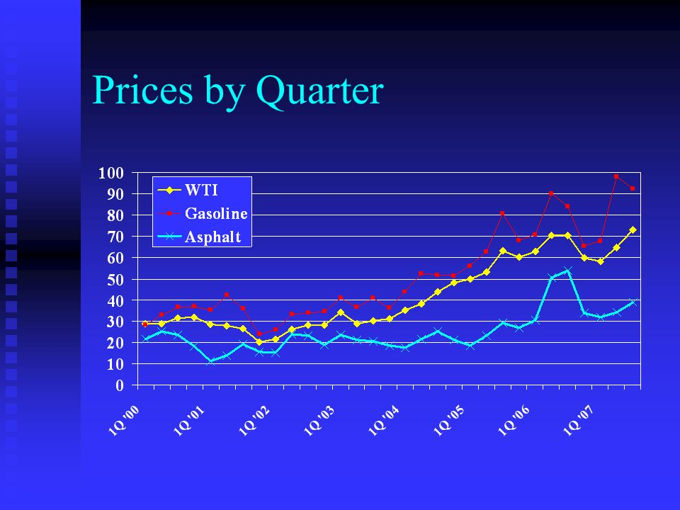Prices by Quarter $36.00 asphalt versus $80.00 gasoline = $44.00 price spread. $36.00 per barrel asphalt = $201.60 asphalt.