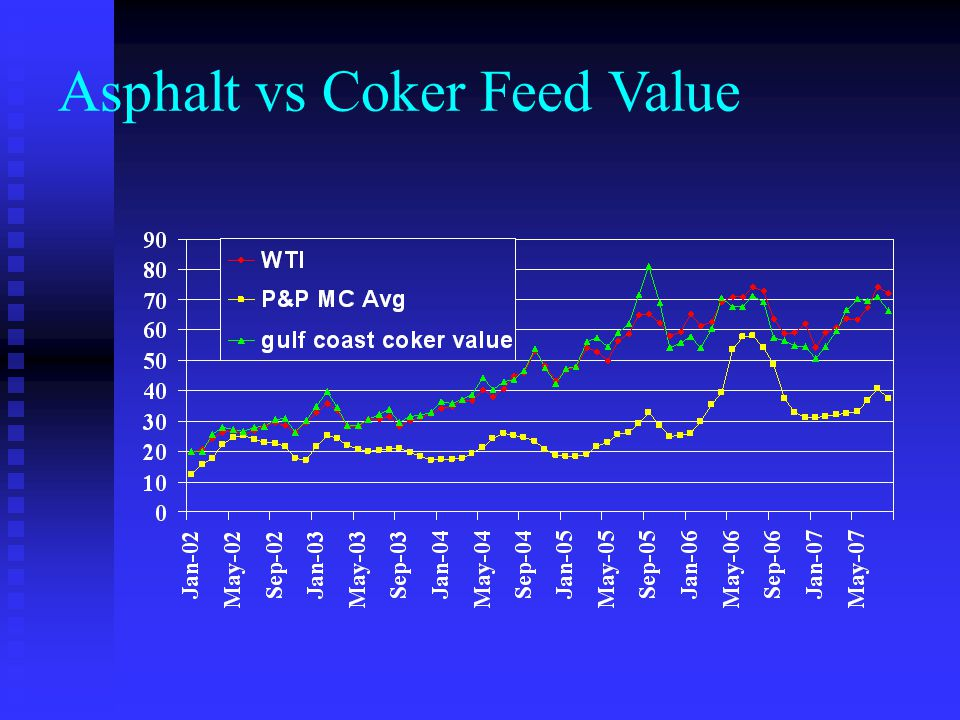 Asphalt vs Coker Feed Value
