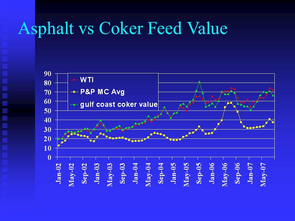 Asphalt vs Coker Feed Value