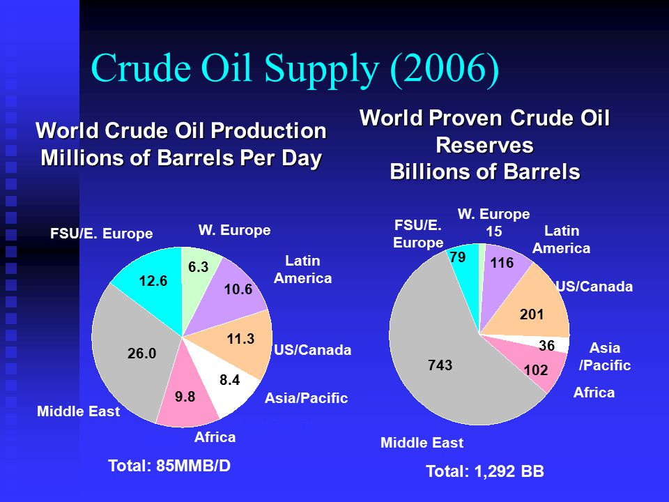 Crude Oil Supply (2006) World Proven Crude Oil Reserves