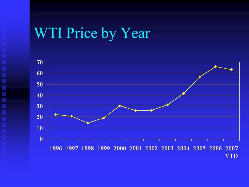 WTI Price by Year Based upon WTI Spot Price at Cushing