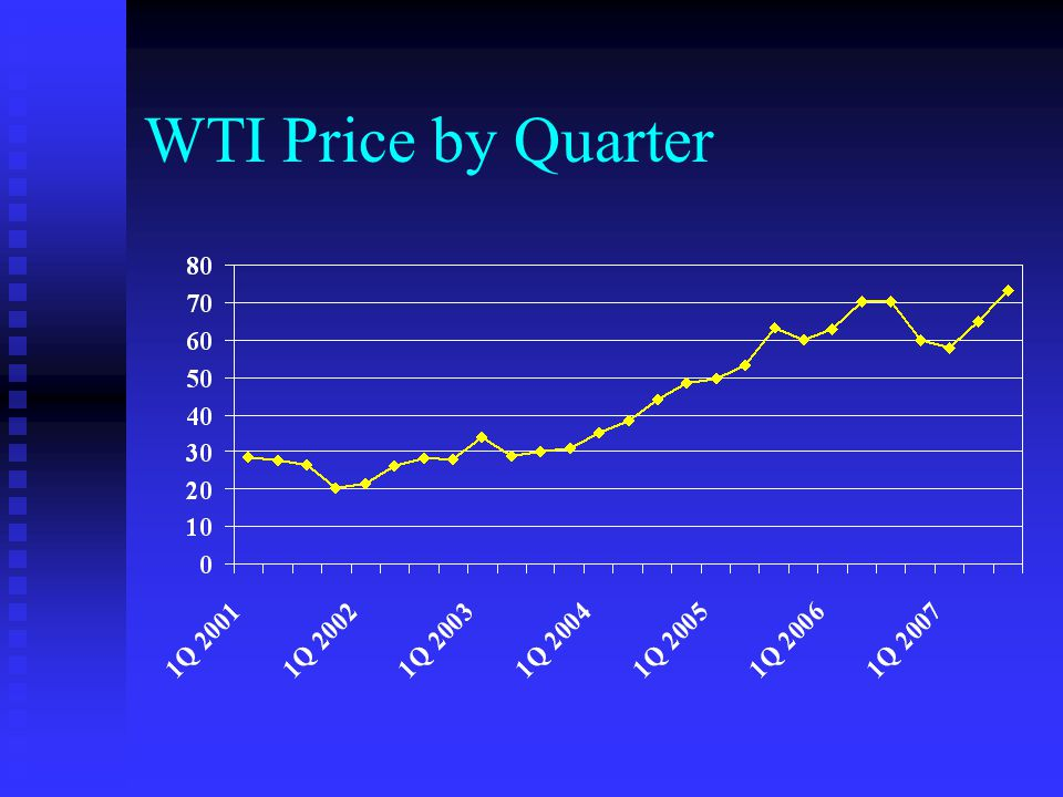 WTI Price by Quarter Based upon WTI Spot Price at Cushing