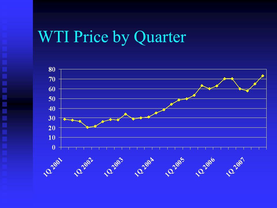 WTI Price by Quarter Based upon WTI Spot Price at Cushing
