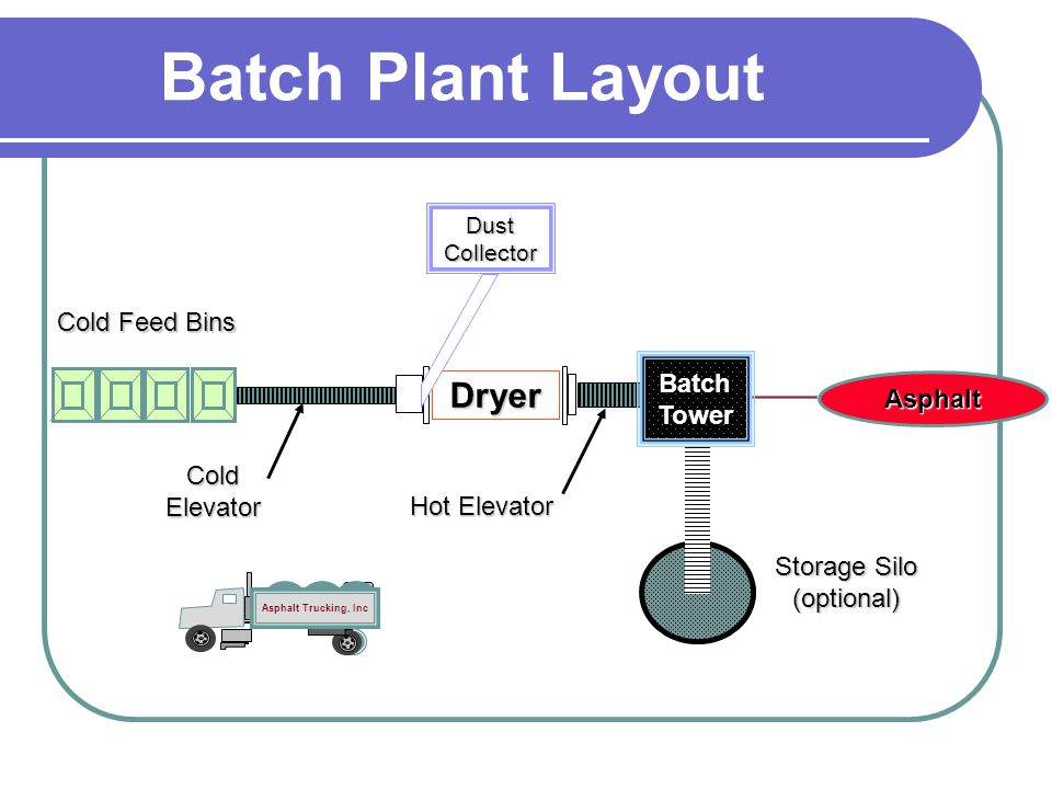 Batch Plant Layout Dryer Cold Feed Bins Batch Tower Asphalt Cold