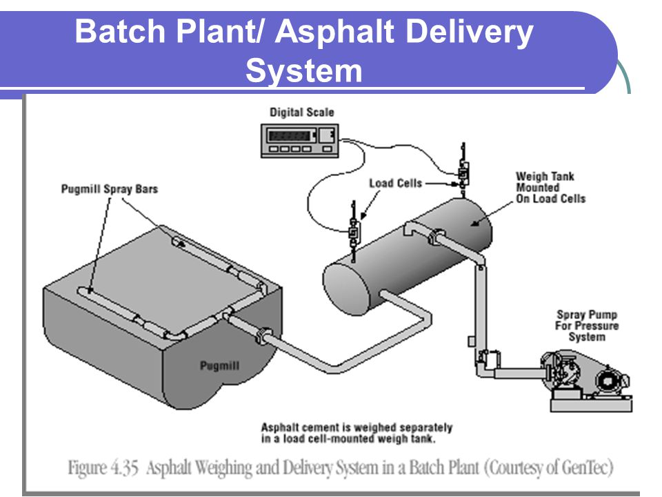 Batch Plant/ Asphalt Delivery System