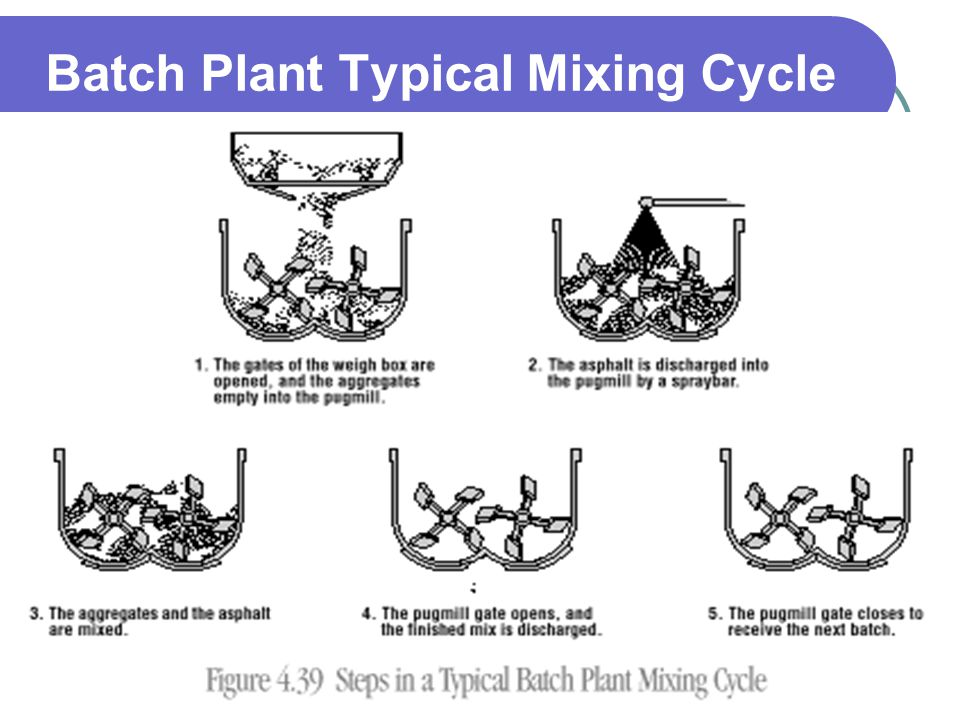 Batch Plant Typical Mixing Cycle