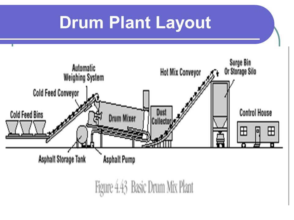 Drum Plant Layout
