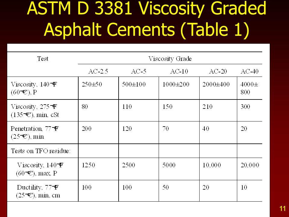 ASTM D 3381 Viscosity Graded Asphalt Cements (Table 1)