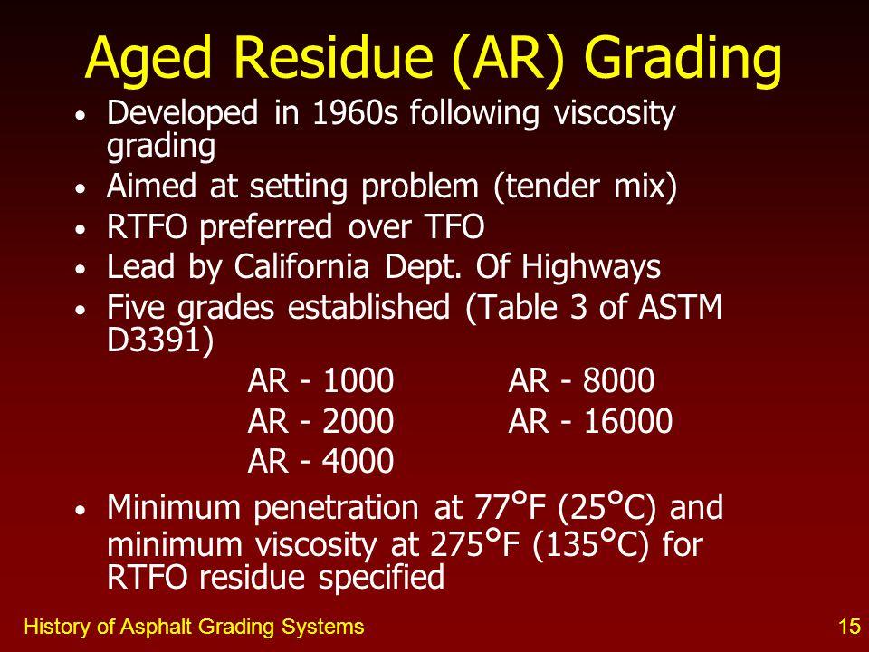 Aged Residue (AR) Grading