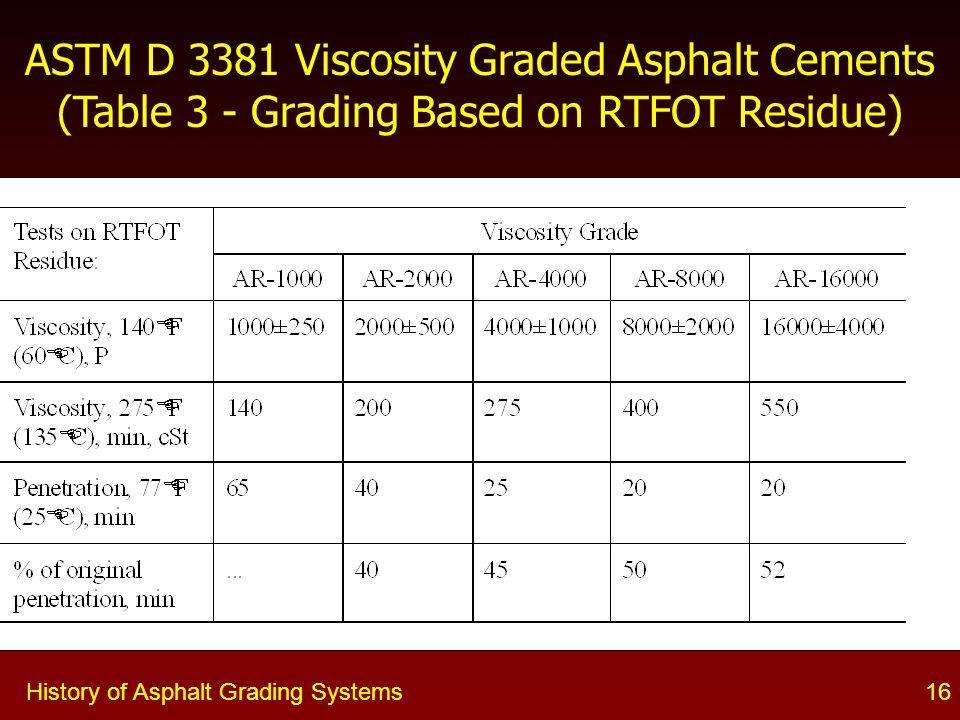 ASTM D 3381 Viscosity Graded Asphalt Cements (Table 3 - Grading Based on RTFOT Residue)