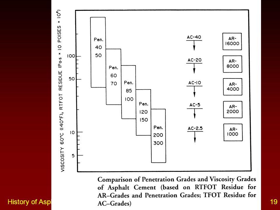 History of Asphalt Grading Systems