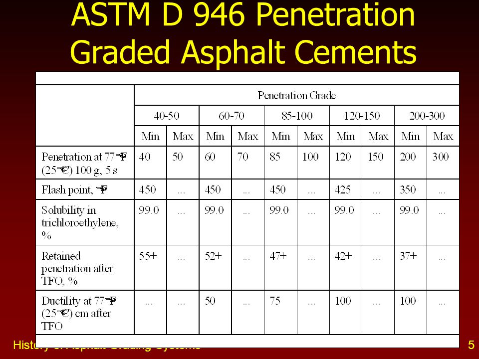 ASTM D 946 Penetration Graded Asphalt Cements