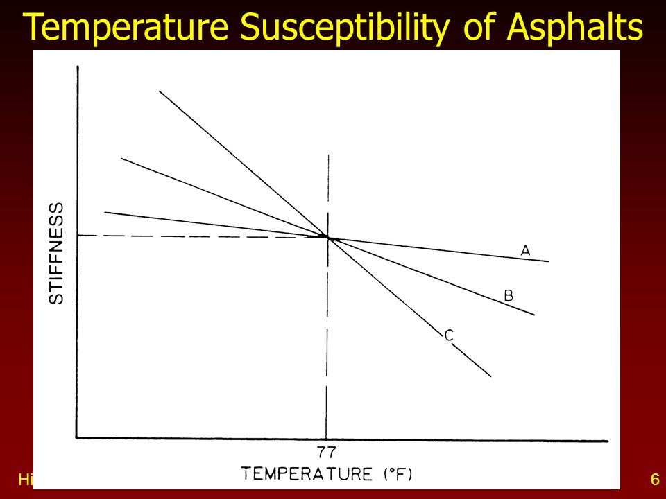 Temperature Susceptibility of Asphalts