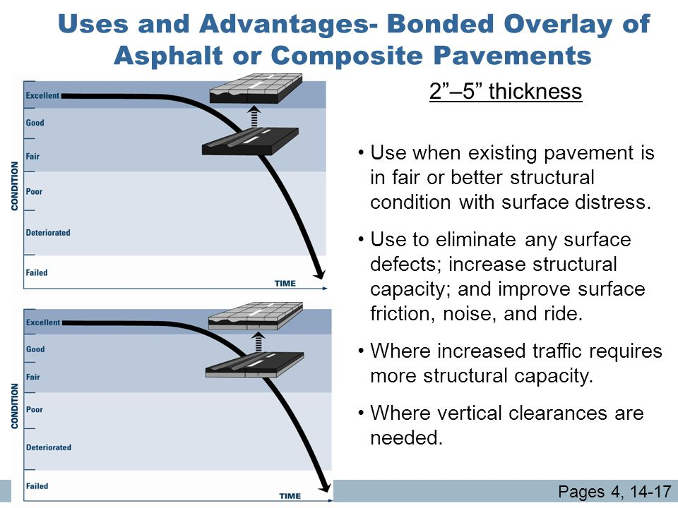 Uses and Advantages- Bonded Overlay of Asphalt or Composite Pavements