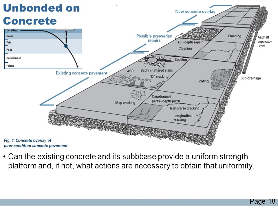 Unbonded on Concrete