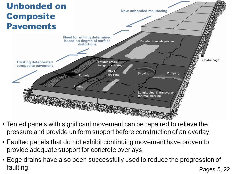 Unbonded on Composite Pavements