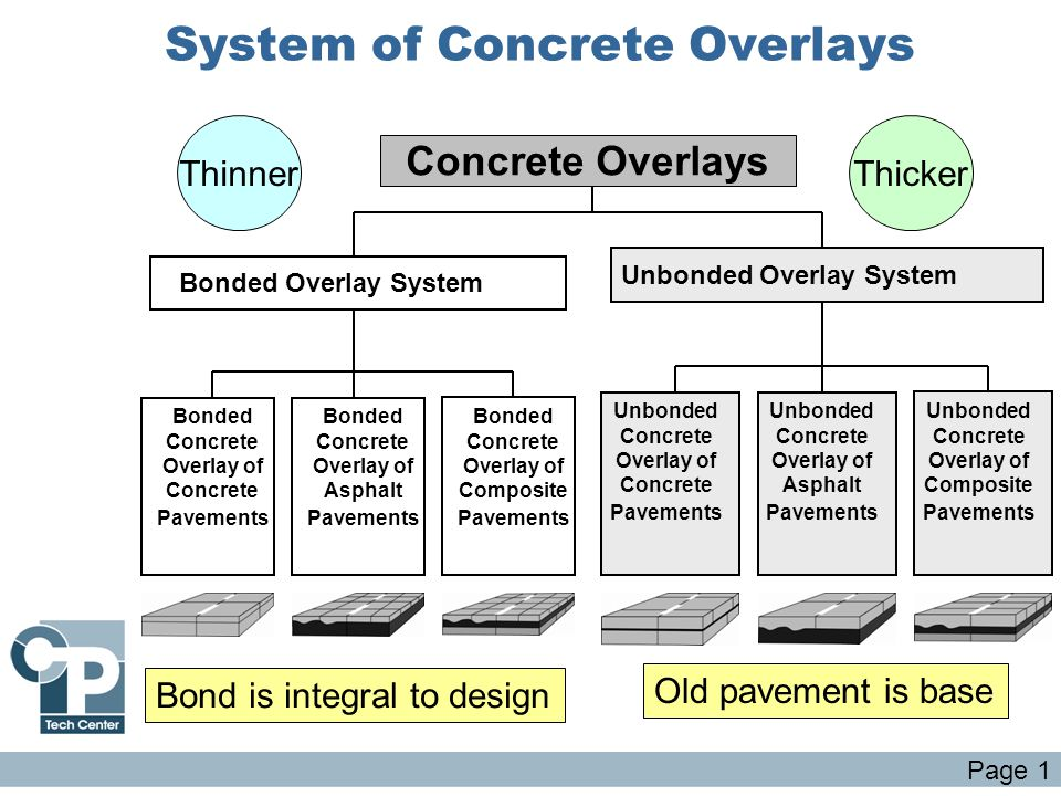 System of Concrete Overlays