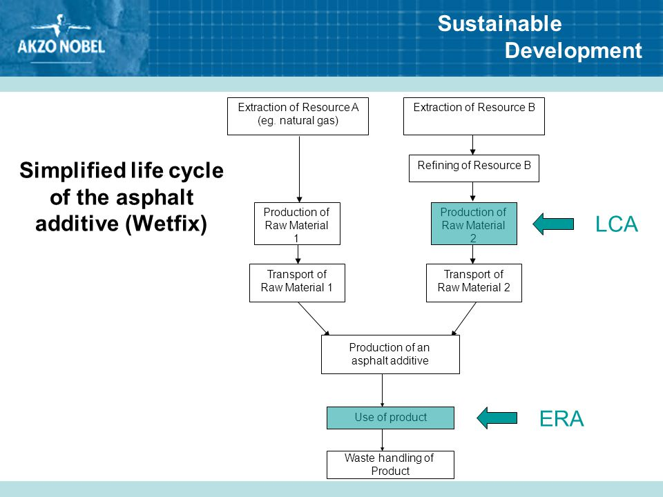 Simplified life cycle of the asphalt additive (Wetfix)