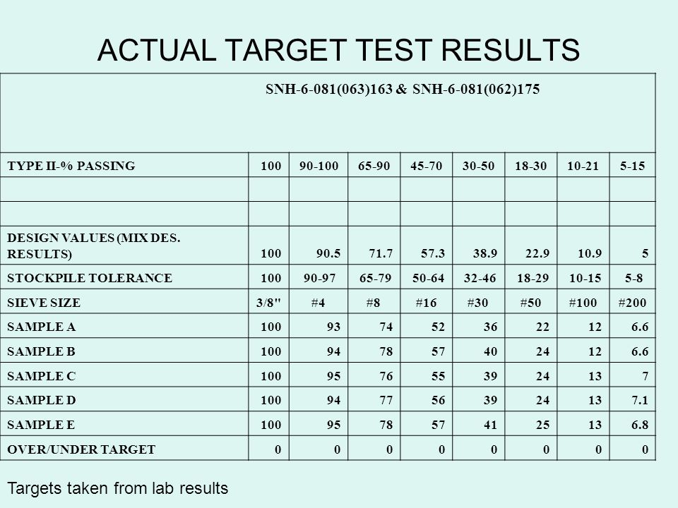 ACTUAL TARGET TEST RESULTS