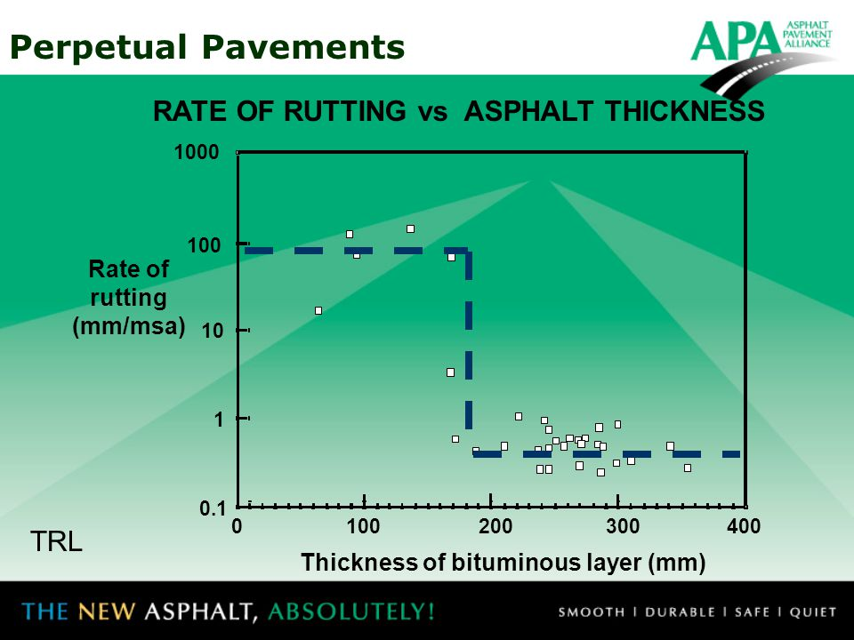 RATE OF RUTTING vs ASPHALT THICKNESS