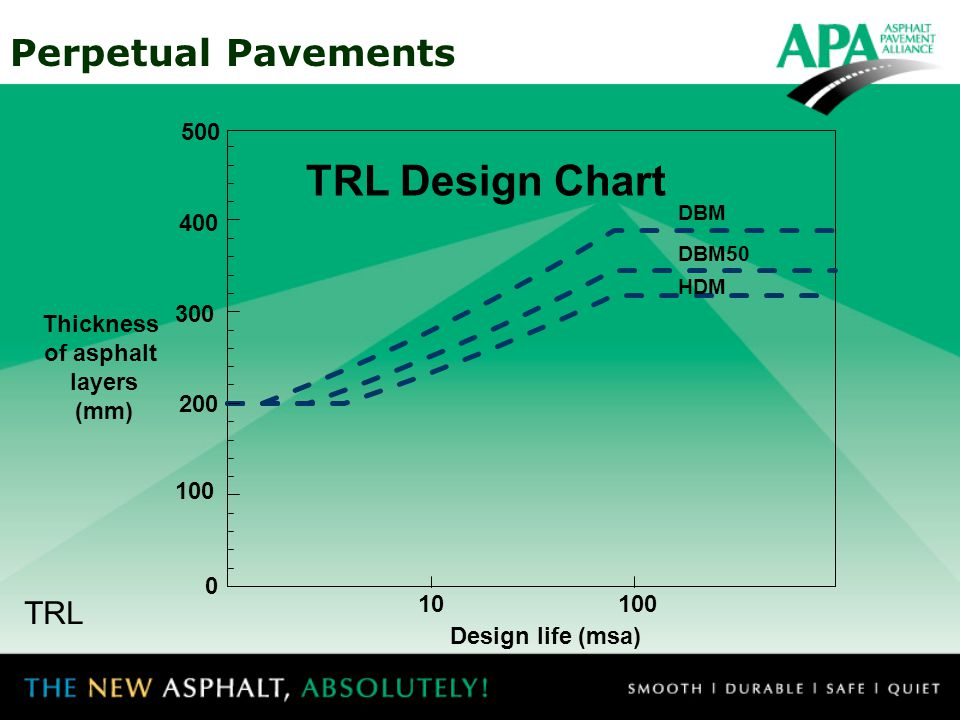 Thickness of asphalt layers