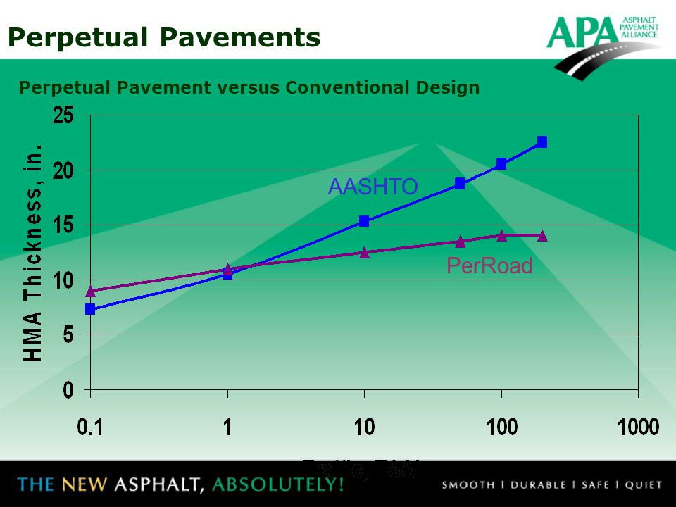 Perpetual Pavement versus Conventional Design