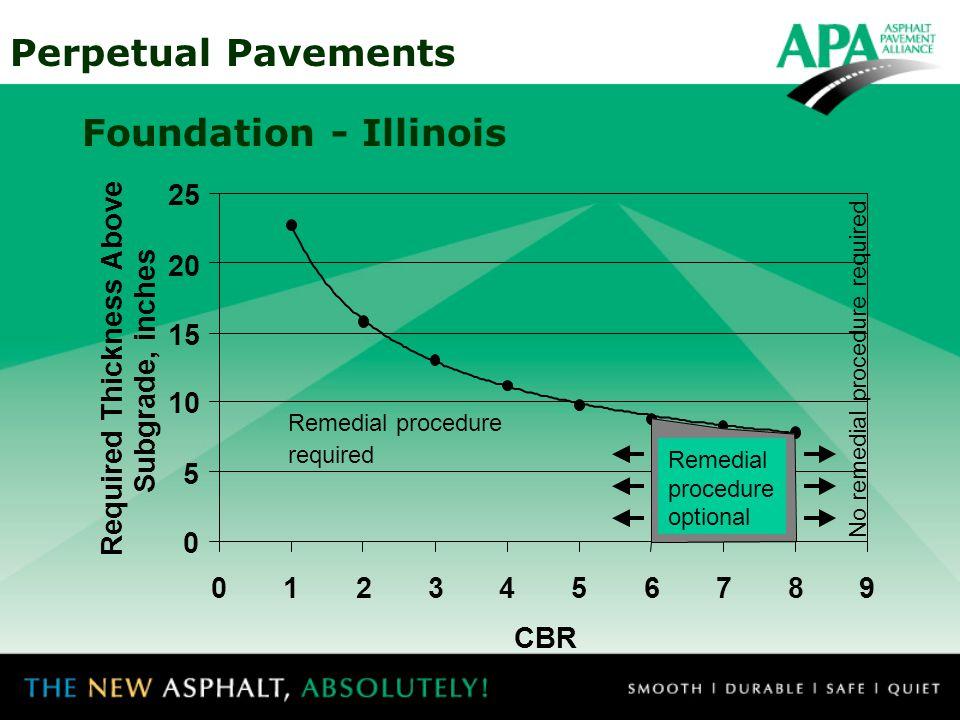 Foundation - Illinois 5 10 15 20 25 1 2 3 4 6 7 8 9 CBR