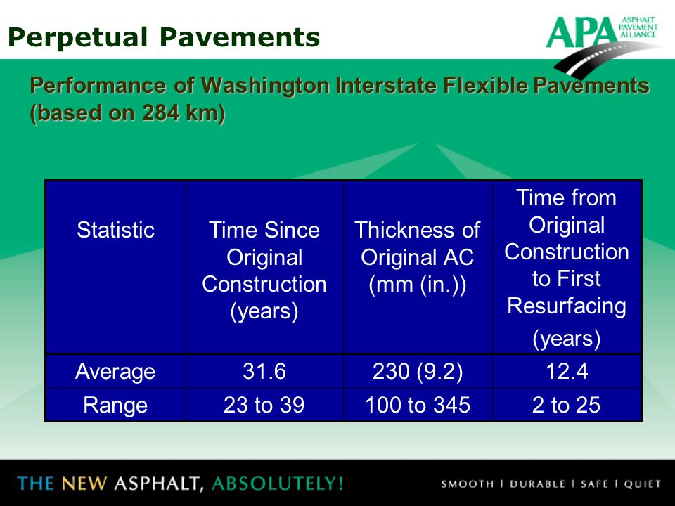 Time from Original Construction to First Resurfacing