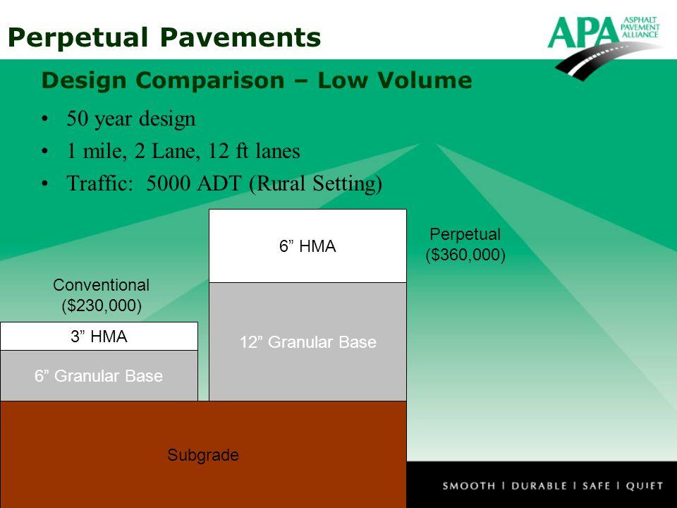 Design Comparison – Low Volume