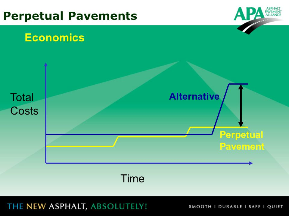 Economics Total Costs Alternative Perpetual Pavement Time