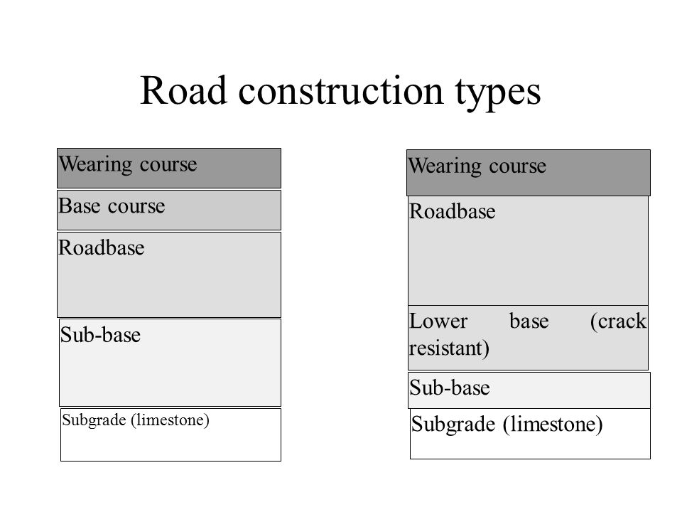 Road construction types