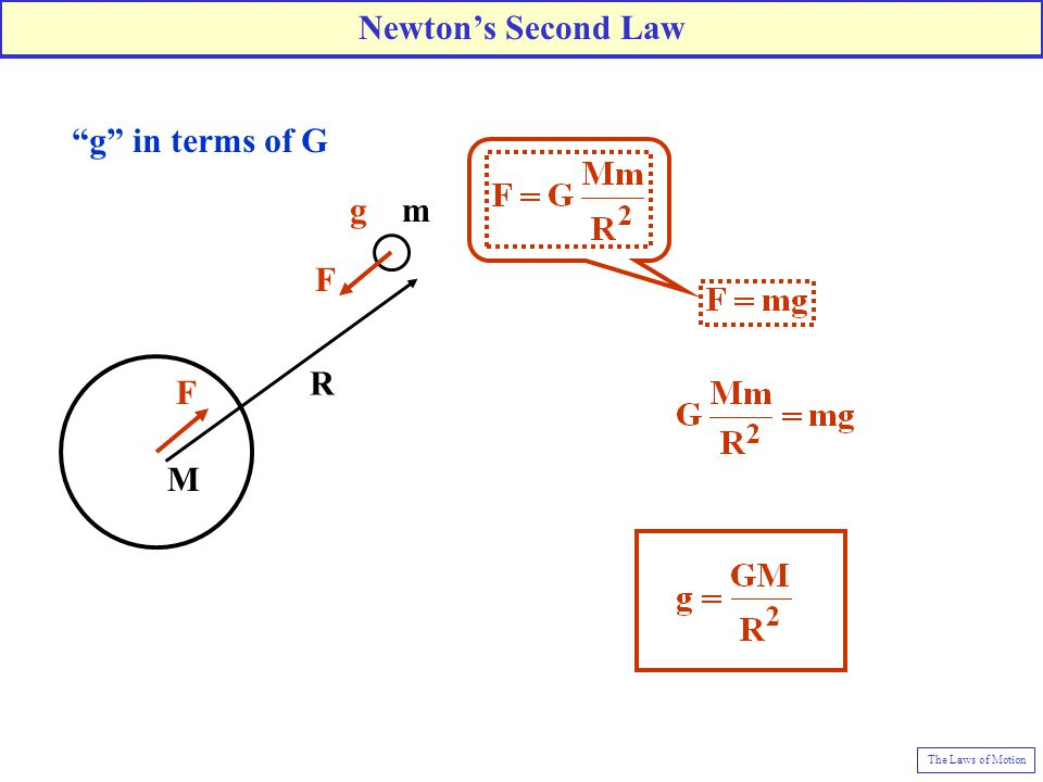 Newton's Second Law g in terms of G g m F R M The Laws of Motion