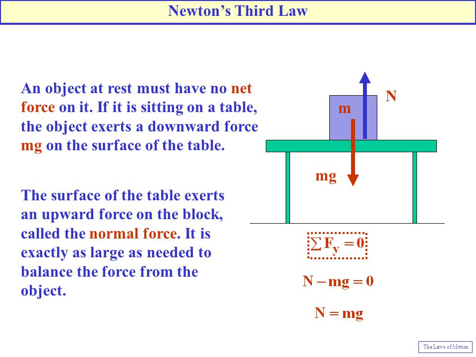Newton's Third Law Force block exerts. downward on table top. N. mg.