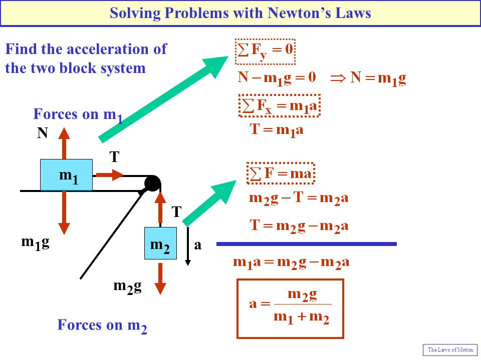 Solving Problems with Newton's Laws