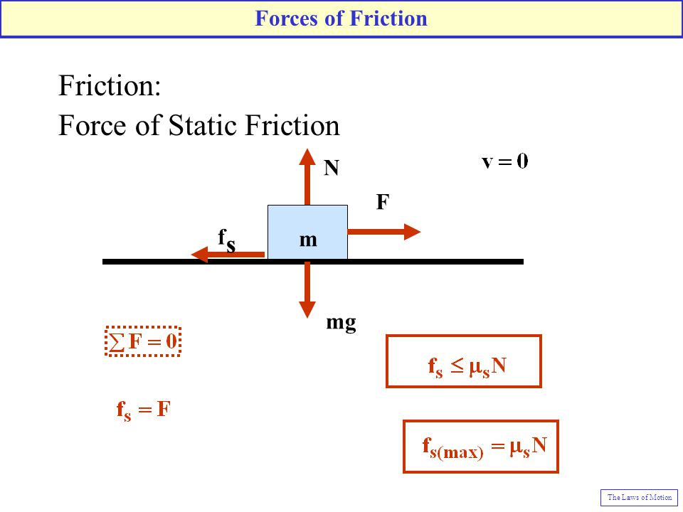 Force of Static Friction