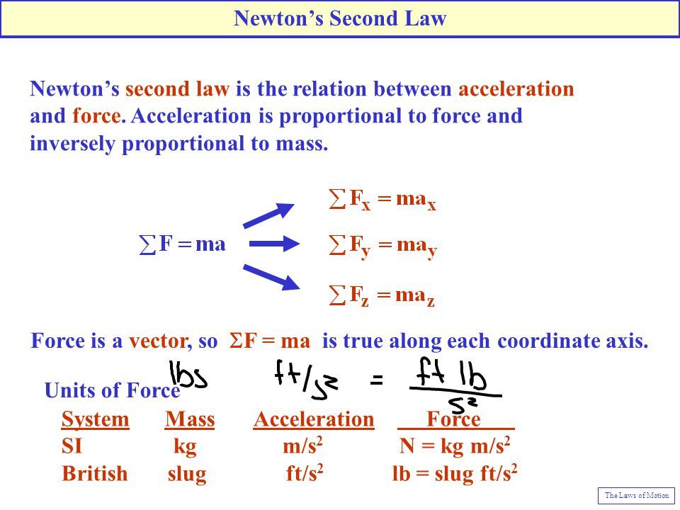 Force is a vector, so SF = ma is true along each coordinate axis.