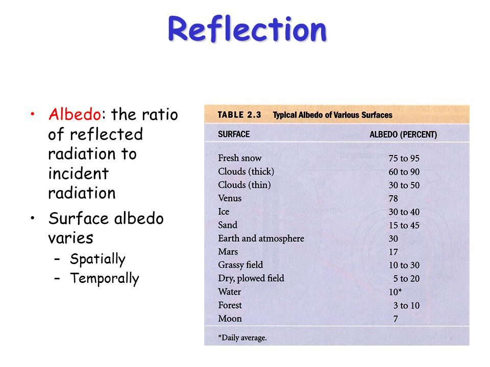 Reflection Albedo: the ratio of reflected radiation to incident radiation. Surface albedo varies. Spatially.
