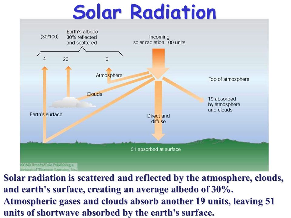 Solar Radiation Solar radiation is scattered and reflected by the atmosphere, clouds, and earth s surface, creating an average albedo of 30%.