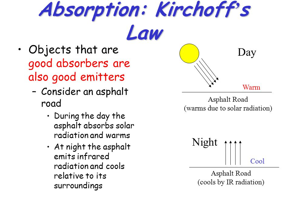 Absorption: Kirchoff's Law