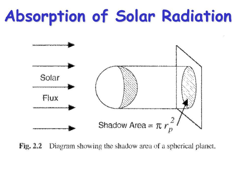 Absorption of Solar Radiation