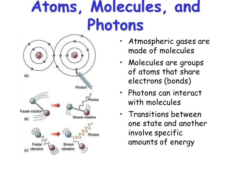 Atoms, Molecules, and Photons