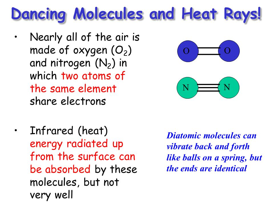 Dancing Molecules and Heat Rays!