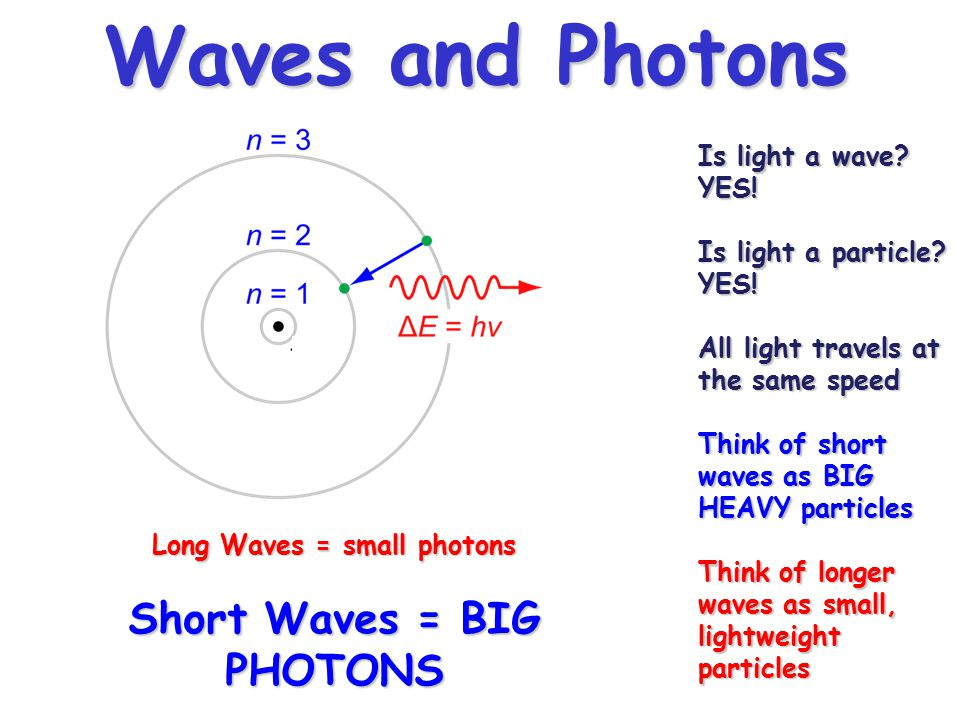 Long Waves = small photons Short Waves = BIG PHOTONS