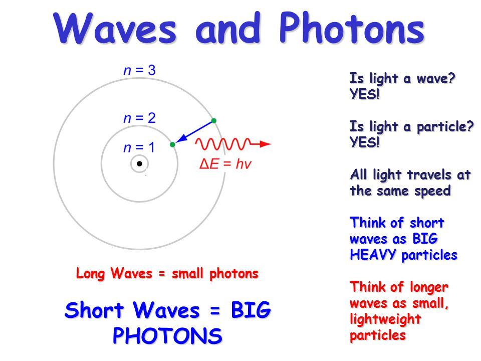 Long Waves = small photons Short Waves = BIG PHOTONS