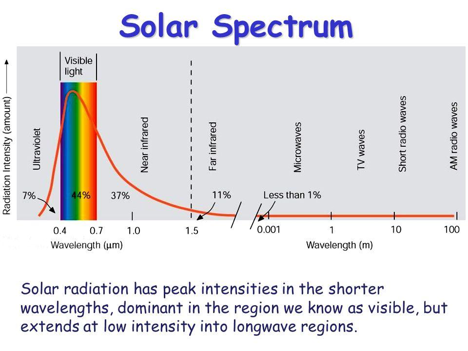 Solar Spectrum