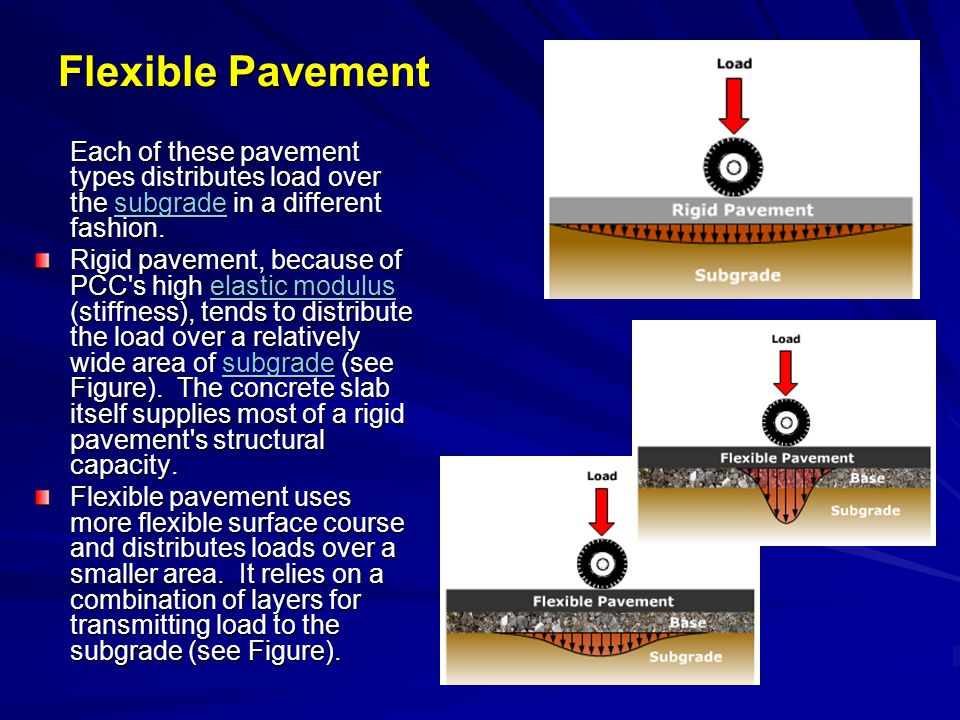 Flexible Pavement Each of these pavement types distributes load over the subgrade in a different fashion.