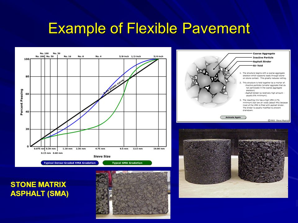 Example of Flexible Pavement