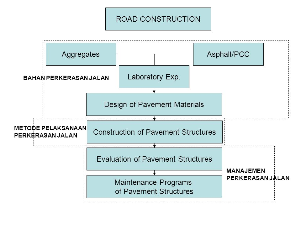 Design of Pavement Materials