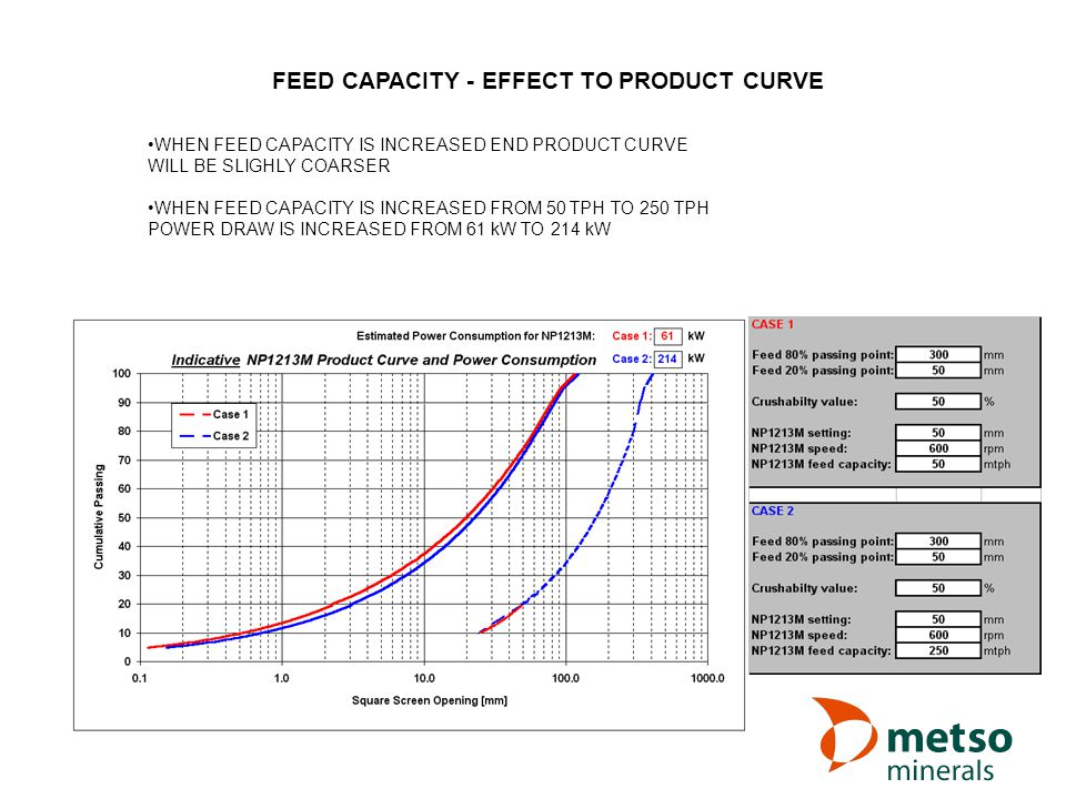 FEED CAPACITY - EFFECT TO PRODUCT CURVE